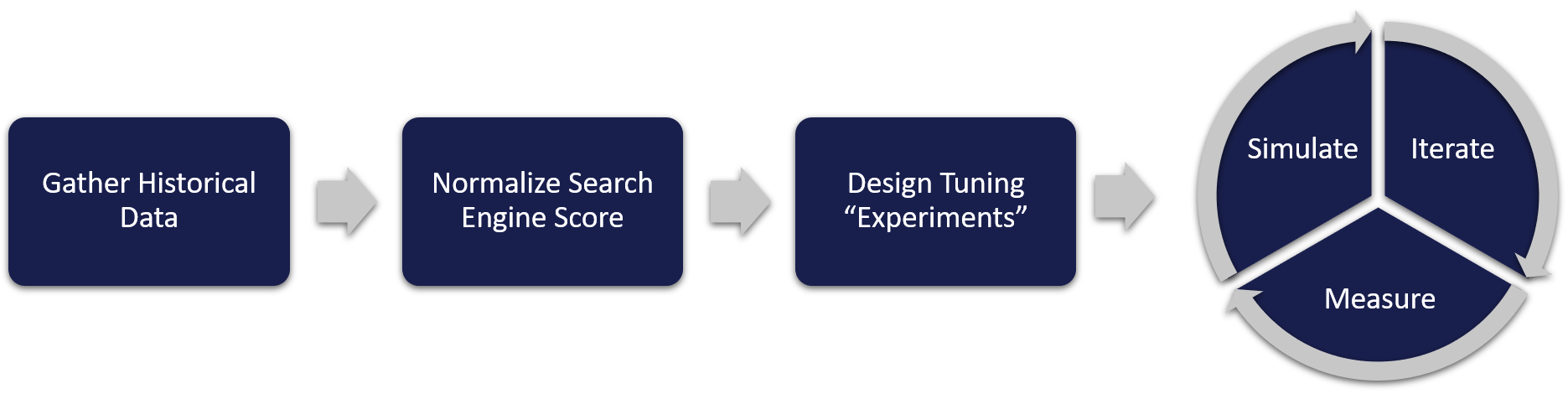search relevancy tuning and engine scoring methodology