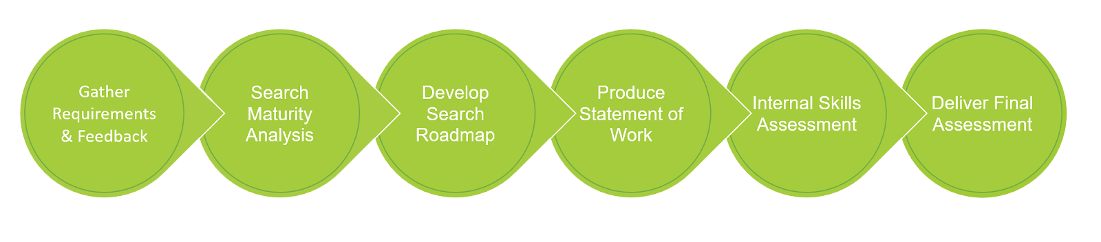 Methodology for search engine scoring and relevancy improvement