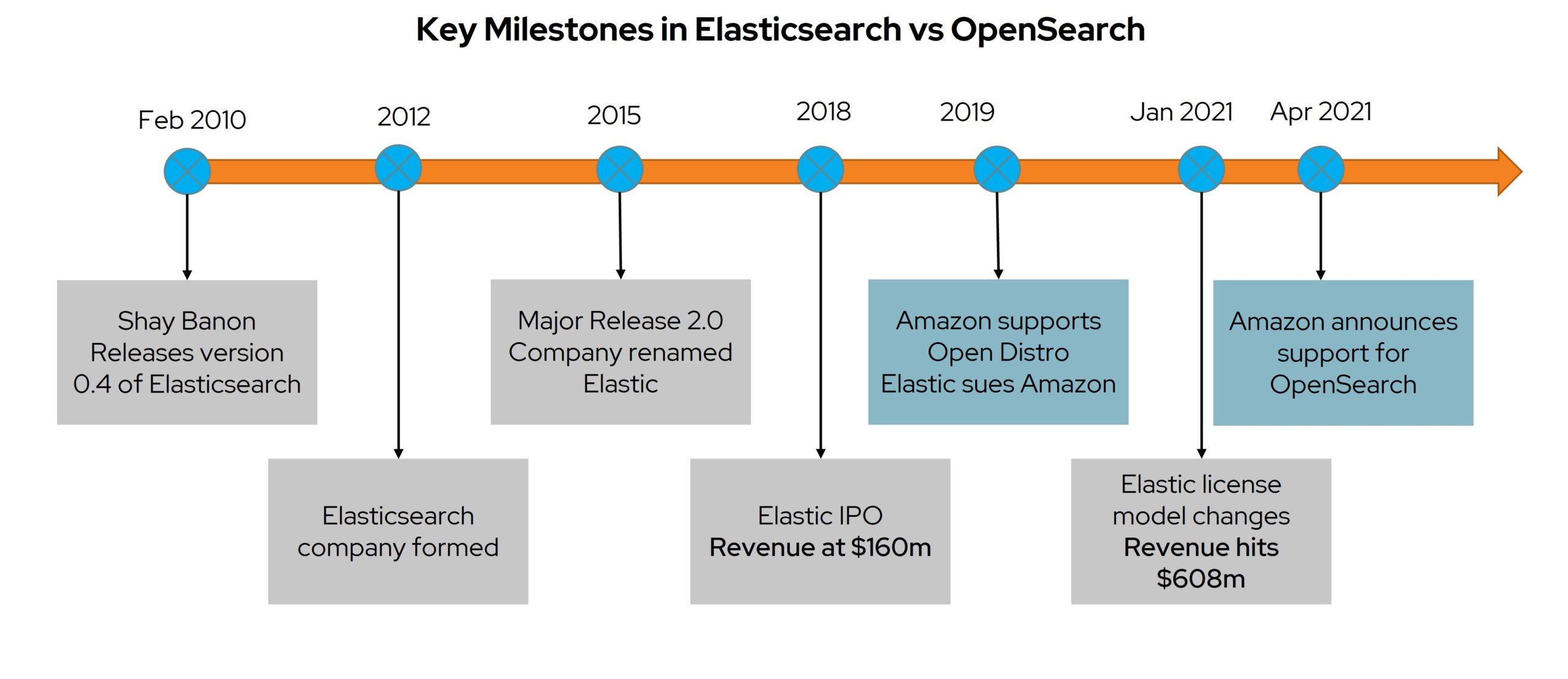 Elasticsearch vs OpenSearch Key Milestones